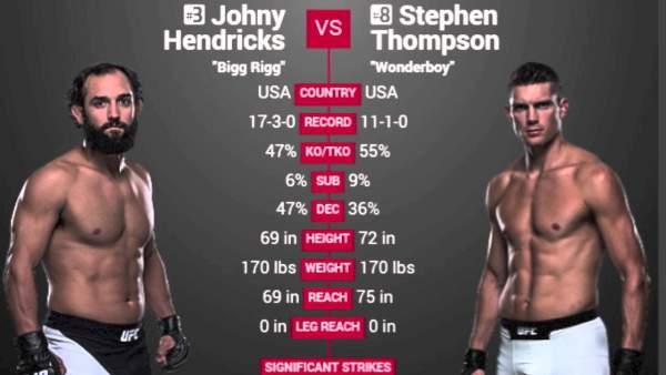 Hendricks vs Thompson Live Streaming