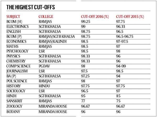 Delhi University (DU) First Cut Off List 2016