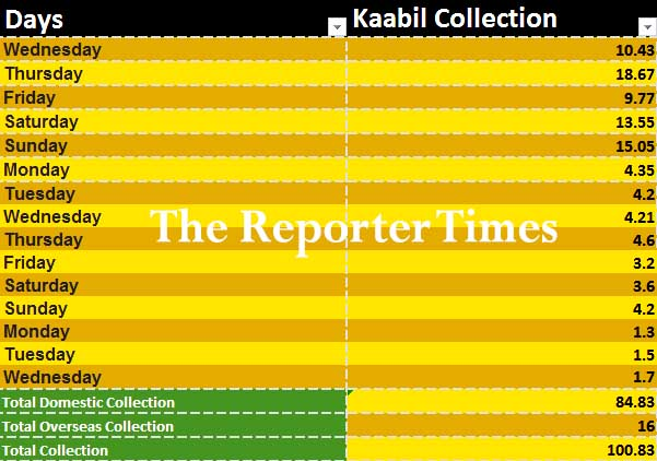 kaabil 15th day collection, kaabil collection, kaabil, kaabil box office, kabil, kabil collection