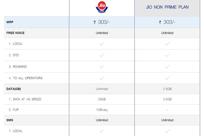 The benefit of 1 month exceeded for 3 months under Jio Summer Surprise Offer