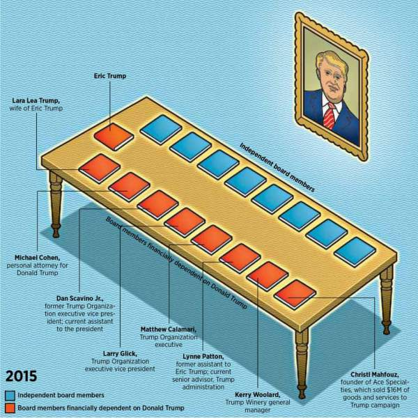 donald trump board